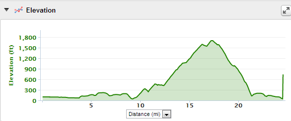 Here is the elevation chart for the ride